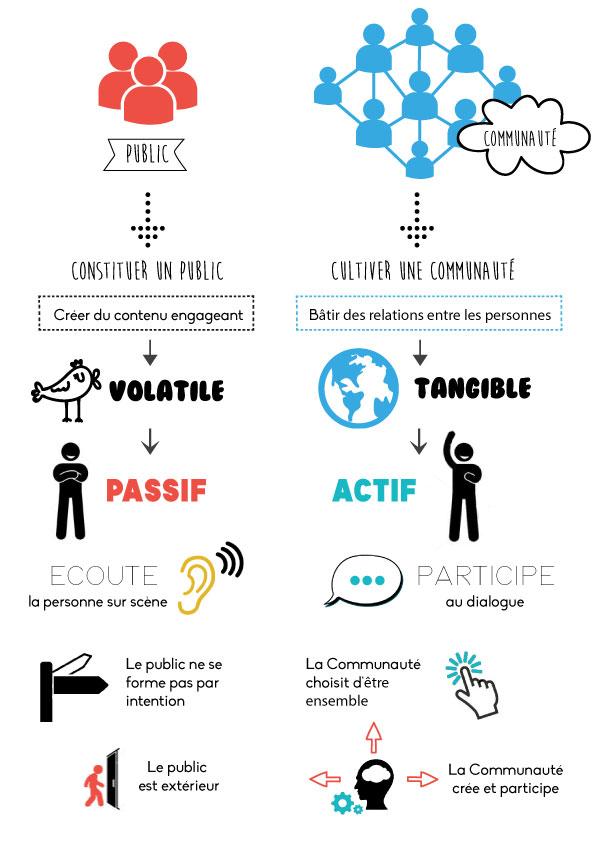 infographie communaute